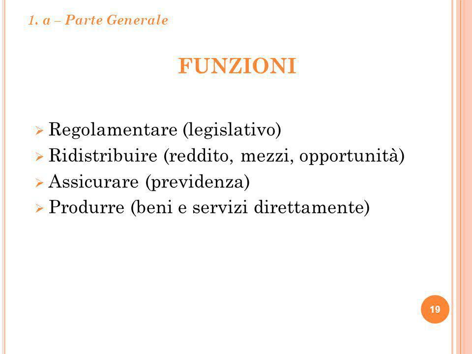 FUNZIONI 19 Regolamentare (legislativo) Ridistribuire (reddito, mezzi, opportunità) Assicurare (previdenza) Produrre (beni e servizi direttamente) 1.