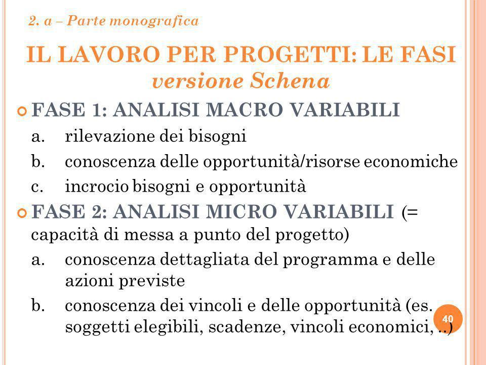 IL LAVORO PER PROGETTI: LE FASI versione Schena FASE 1: ANALISI MACRO VARIABILI a. rilevazione dei bisogni b. conoscenza delle opportunità/risorse eco