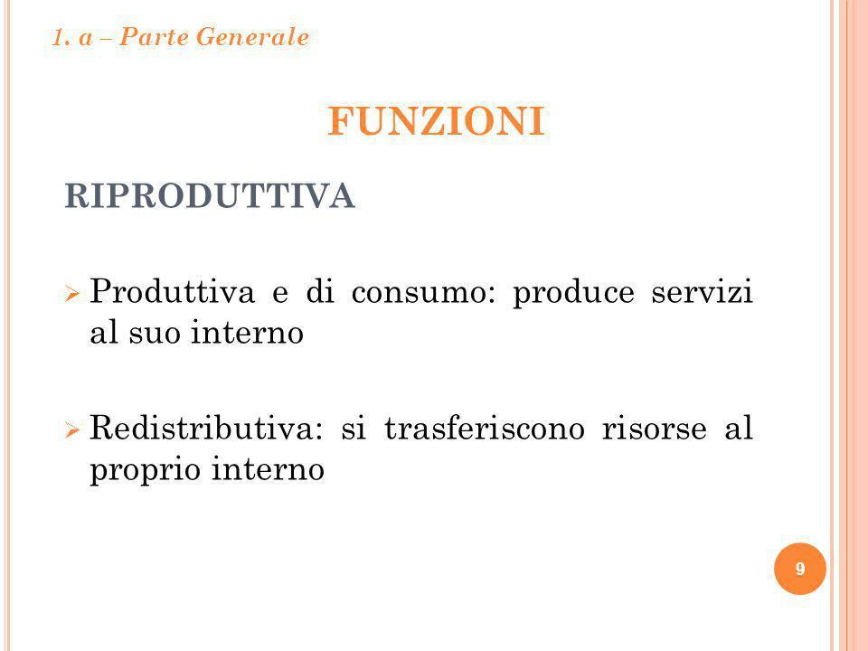 FUNZIONI 9 RIPRODUTTIVA Produttiva e di consumo: produce servizi al suo interno Redistributiva: si trasferiscono risorse al proprio interno 1. a – Par