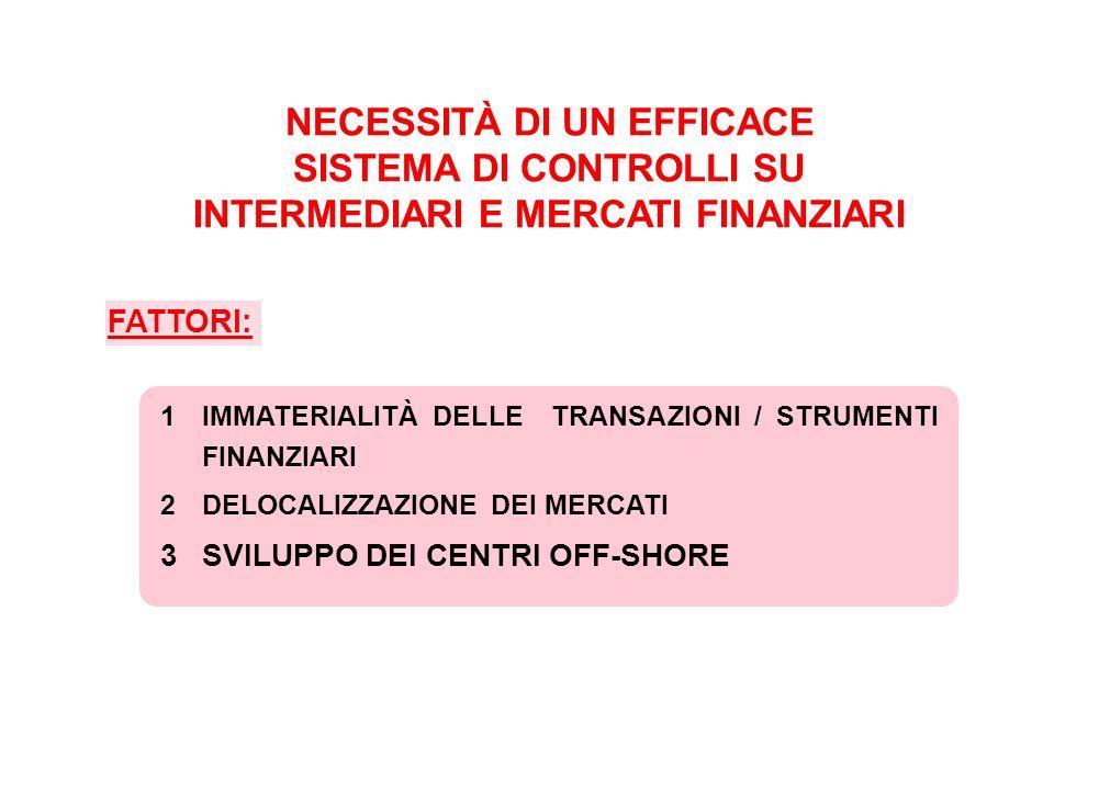 4PRESENZA DI COMPLESSE SITUAZIONI DI CONFLITTO DI INTERESSE -INTERMEDIARI FINANZIARI -INVESTITORI ISTITUZIONALI -ADVISORS (REVISORI, AGENZIE DI RATING, ENTI DI RICERCA) -EMITTENTI -MANAGERS 5DIFFUSIONE ASIMMETRIE INFORMATIVE 6POTENZIALE AVIDITÀ DELLA NATURA UMANA 7UTILIZZO DEI MERCATI FINANZIARI PER FINALITÀ CRIMINALI