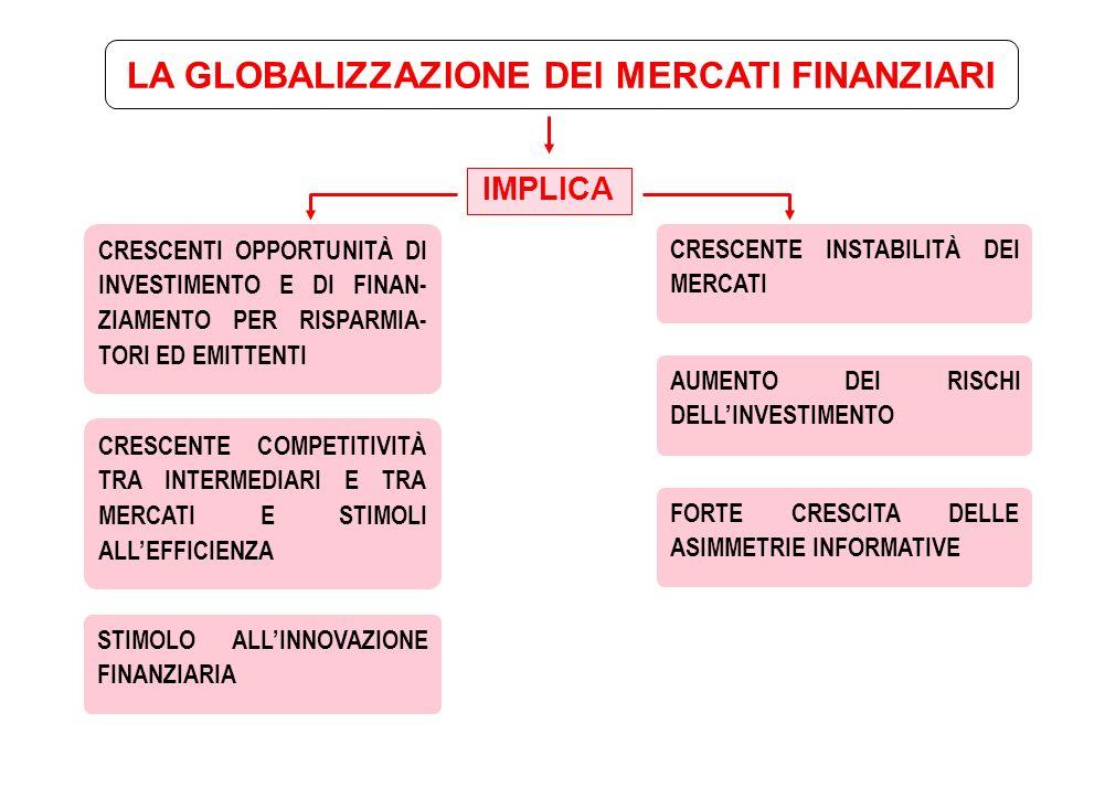 LA GLOBALIZZAZIONE FINANZIARIA COSTITUISCE UN FENOMENO -NON CONTRASTABILE -IN BUONA PARTE GIÀ COMPIUTO -IL COROLLARIO DI TRASFORMAZIONI DI NATURA EPOCALE NELLA SFERA -DELLA TECNOLOGIA -DEGLI EQUILIBRI POLITICI INTERNAZIONALI -DEI FATTORI MONETARI / VALUTARI