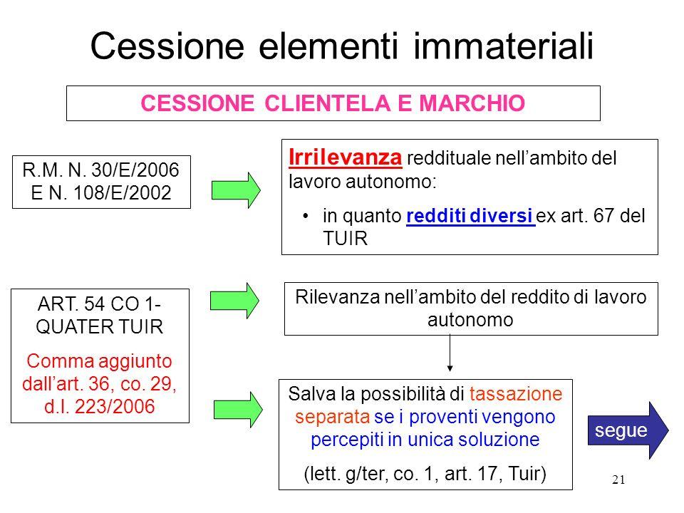 21 Cessione elementi immateriali CESSIONE CLIENTELA E MARCHIO R.M.