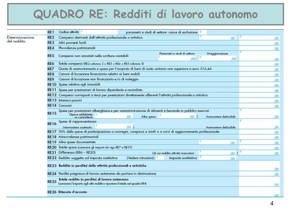 4 QUADRO RE: Redditi di lavoro autonomo