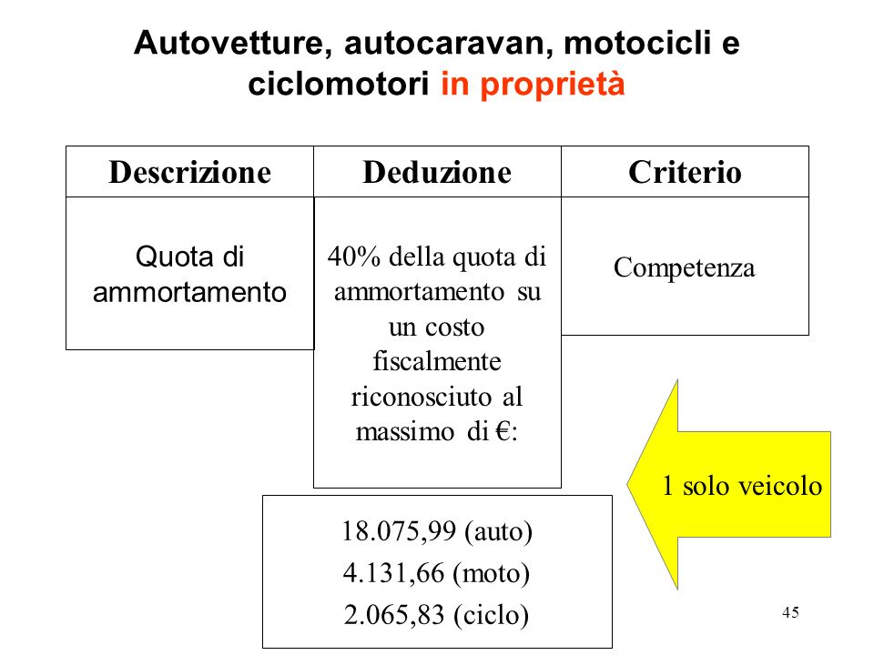45 Autovetture, autocaravan, motocicli e ciclomotori in proprietà Quota di ammortamento Competenza DescrizioneDeduzioneCriterio 40% della quota di ammortamento su un costo fiscalmente riconosciuto al massimo di : 18.075,99 (auto) 4.131,66 (moto) 2.065,83 (ciclo) 1 solo veicolo