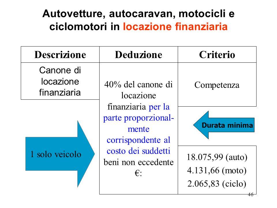 46 Autovetture, autocaravan, motocicli e ciclomotori in locazione finanziaria Canone di locazione finanziaria Competenza DescrizioneDeduzioneCriterio 40% del canone di locazione finanziaria per la parte proporzional- mente corrispondente al costo dei suddetti beni non eccedente : 18.075,99 (auto) 4.131,66 (moto) 2.065,83 (ciclo) 1 solo veicolo Durata minima
