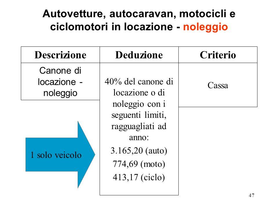 47 Autovetture, autocaravan, motocicli e ciclomotori in locazione - noleggio Canone di locazione - noleggio Cassa DescrizioneDeduzioneCriterio 40% del canone di locazione o di noleggio con i seguenti limiti, ragguagliati ad anno: 3.165,20 (auto) 774,69 (moto) 413,17 (ciclo) 1 solo veicolo