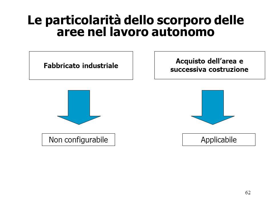 62 Le particolarità dello scorporo delle aree nel lavoro autonomo Fabbricato industriale Acquisto dellarea e successiva costruzione Non configurabileApplicabile