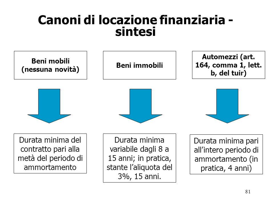 81 Canoni di locazione finanziaria - sintesi Beni mobili (nessuna novità) Beni immobili Automezzi (art.