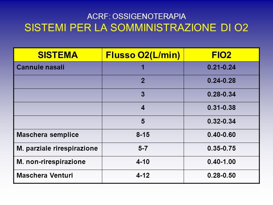 ACRF: OSSIGENOTERAPIA SISTEMI PER LA SOMMINISTRAZIONE DI O2 SISTEMAFlusso O2(L/min)FIO2 Cannule nasali10.21-0.24 20.24-0.28 30.28-0.34 40.31-0.38 50.32-0.34 Maschera semplice8-150.40-0.60 M.