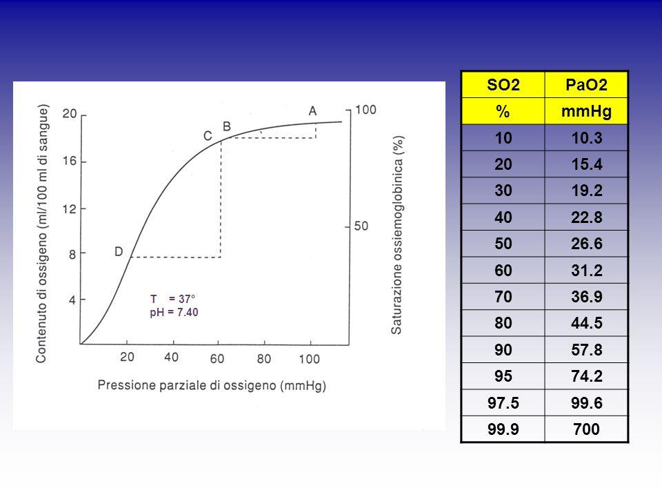 SO2PaO2 %mmHg 1010.3 2015.4 3019.2 4022.8 5026.6 6031.2 7036.9 8044.5 9057.8 9574.2 97.599.6 99.9700 T = 37° pH = 7.40