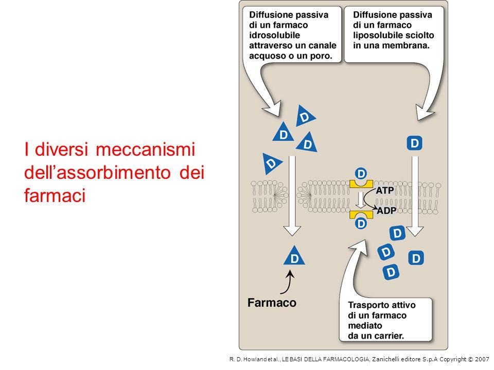 R. D. Howland et al., LE BASI DELLA FARMACOLOGIA, Zanichelli editore S.p.A Copyright © 2007 I diversi meccanismi dellassorbimento dei farmaci