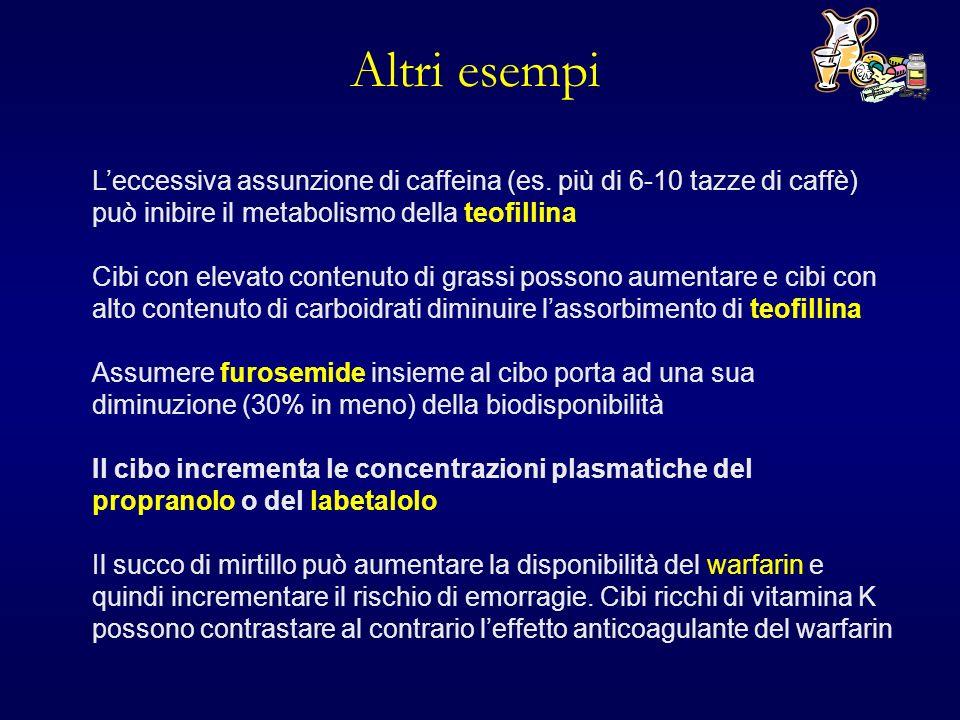 Edemi e ascessi (via s.c.) Insufficienza circolatoria periferica (i.m., s.c.) Shock e fuoriuscita del farmaco dalla vena (e.v.) Interazione tra farmaci (vasocostrittori, vasodilatatori) FATTORI CHE POSSONO MODIFICARE LASSORBIMENTO DEI FARMACI Via Parenterale