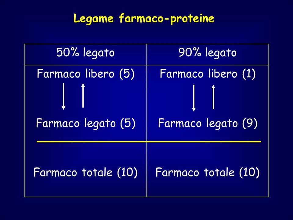 Legame farmaco-proteine 50% legato90% legato Farmaco libero (5) Farmaco legato (5) Farmaco totale (10) Farmaco libero (1) Farmaco legato (9) Farmaco t