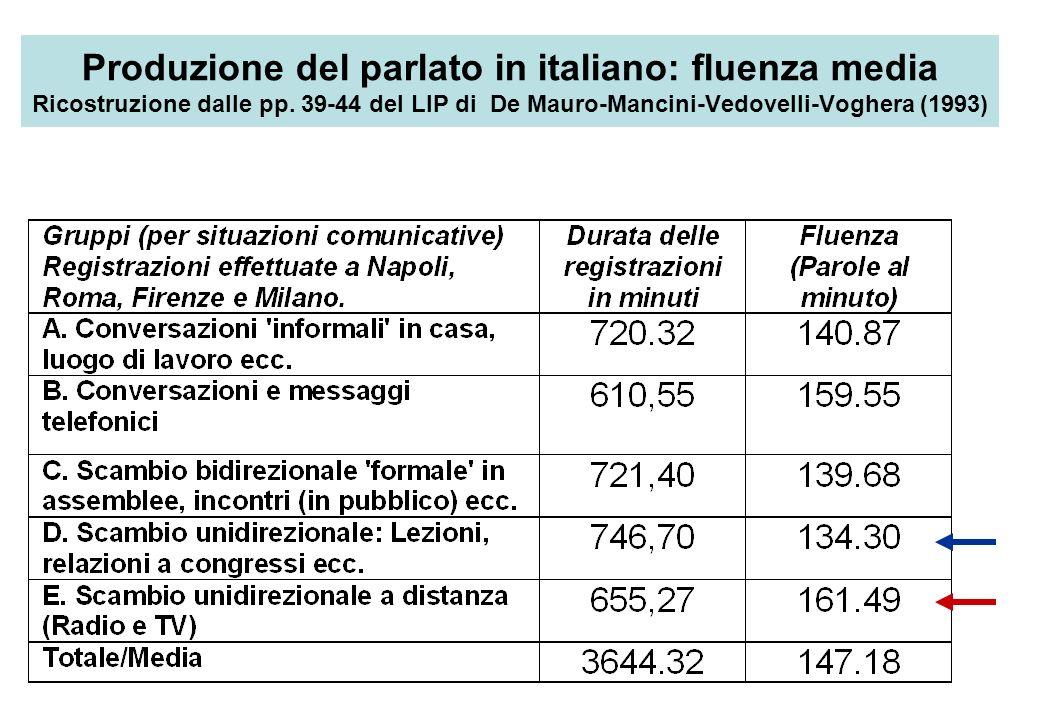 Produzione del parlato in italiano: fluenza media Ricostruzione dalle pp. 39-44 del LIP di De Mauro-Mancini-Vedovelli-Voghera (1993)