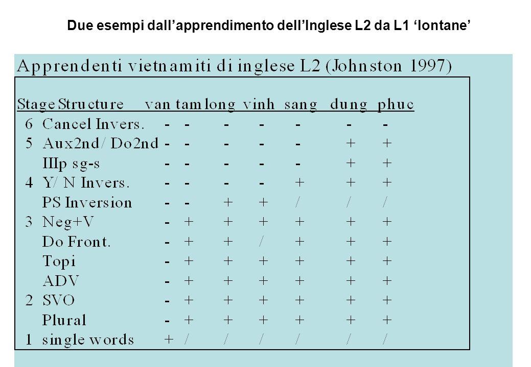 _ Due esempi dallapprendimento dellInglese L2 da L1 lontane