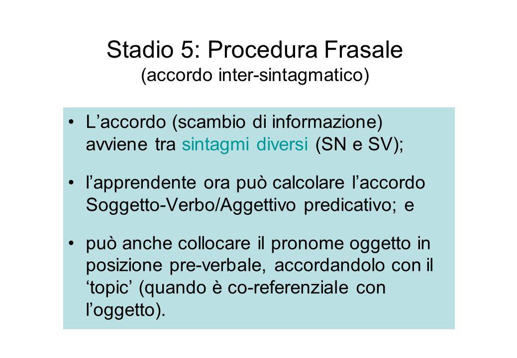 Stadio 5: Procedura Frasale (accordo inter-sintagmatico) Laccordo (scambio di informazione) avviene tra sintagmi diversi (SN e SV); lapprendente ora p
