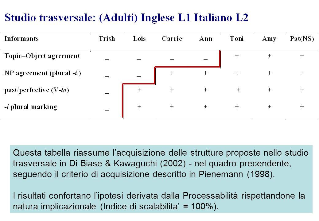 Questa tabella riassume lacquisizione delle strutture proposte nello studio trasversale in Di Biase & Kawaguchi (2002) - nel quadro precendente, segue
