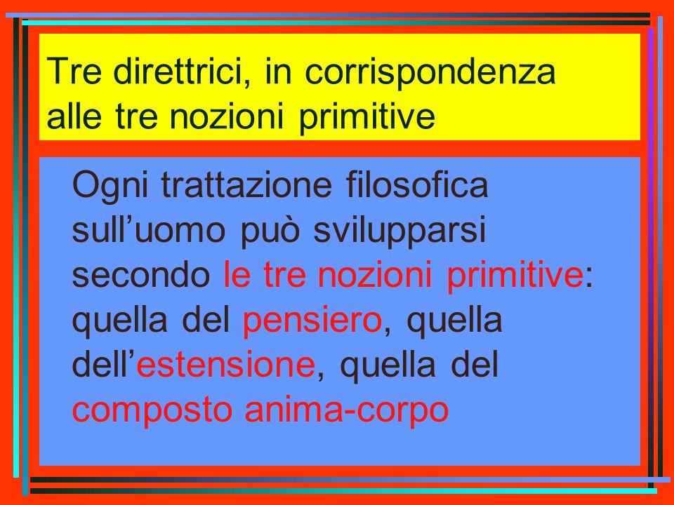 Tre direttrici, in corrispondenza alle tre nozioni primitive Ogni trattazione filosofica sulluomo può svilupparsi secondo le tre nozioni primitive: qu