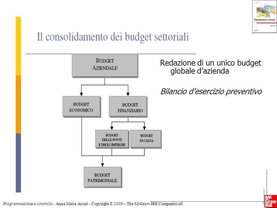 13 Programmazione e controllo - Anna Maria Arcari - Copyright © 2009 – The McGraw-Hill Companies srl Redazione di un unico budget globale dazienda Bil