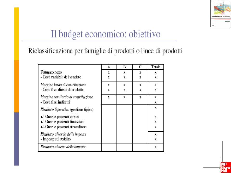 15 Programmazione e controllo - Anna Maria Arcari - Copyright © 2009 – The McGraw-Hill Companies srl