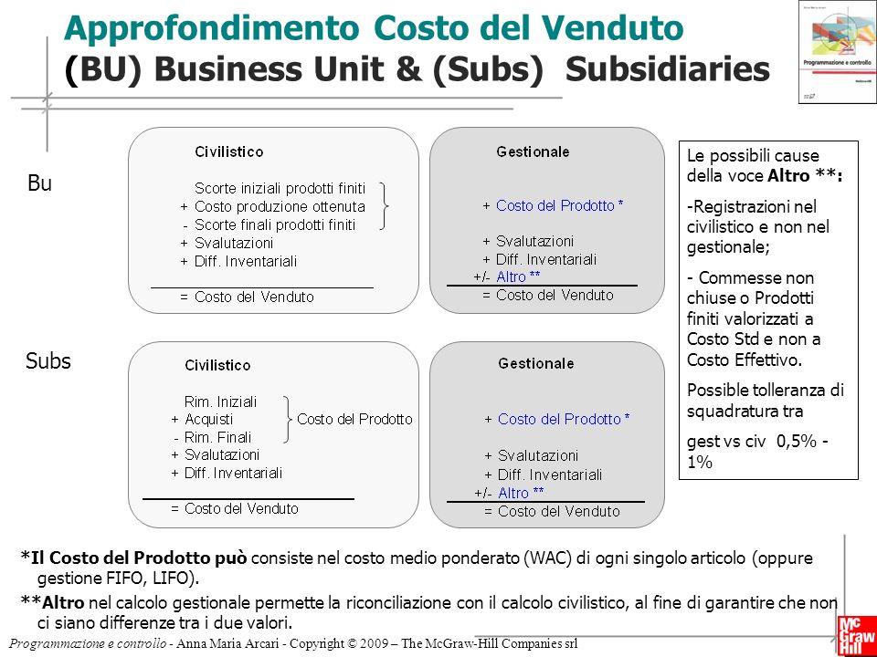 17 Programmazione e controllo - Anna Maria Arcari - Copyright © 2009 – The McGraw-Hill Companies srl Approfondimento Costo del Venduto (BU) Business U