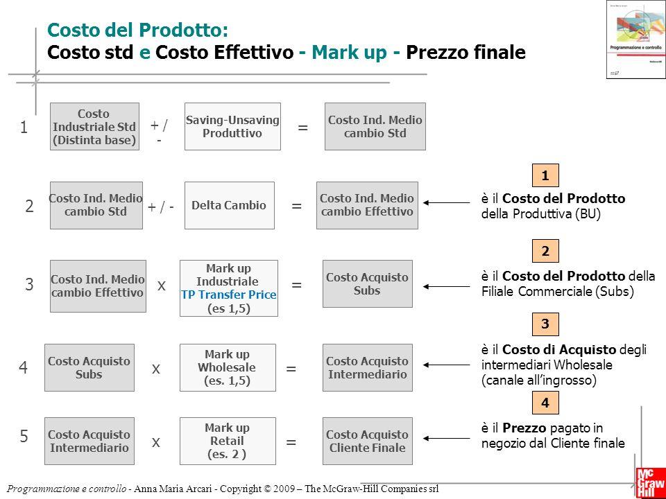 18 Programmazione e controllo - Anna Maria Arcari - Copyright © 2009 – The McGraw-Hill Companies srl Costo del Prodotto: Costo std e Costo Effettivo -