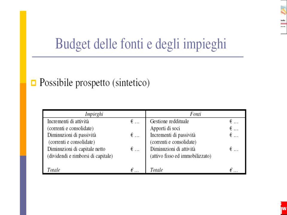 21 Programmazione e controllo - Anna Maria Arcari - Copyright © 2009 – The McGraw-Hill Companies srl