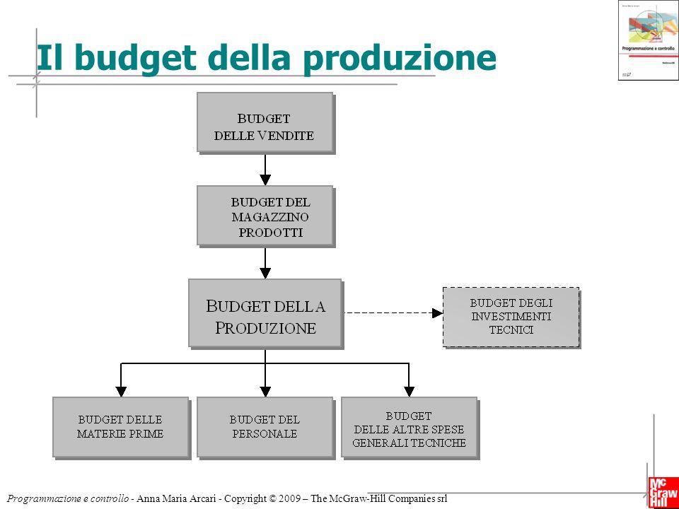 3 Programmazione e controllo - Anna Maria Arcari - Copyright © 2009 – The McGraw-Hill Companies srl Il budget della produzione