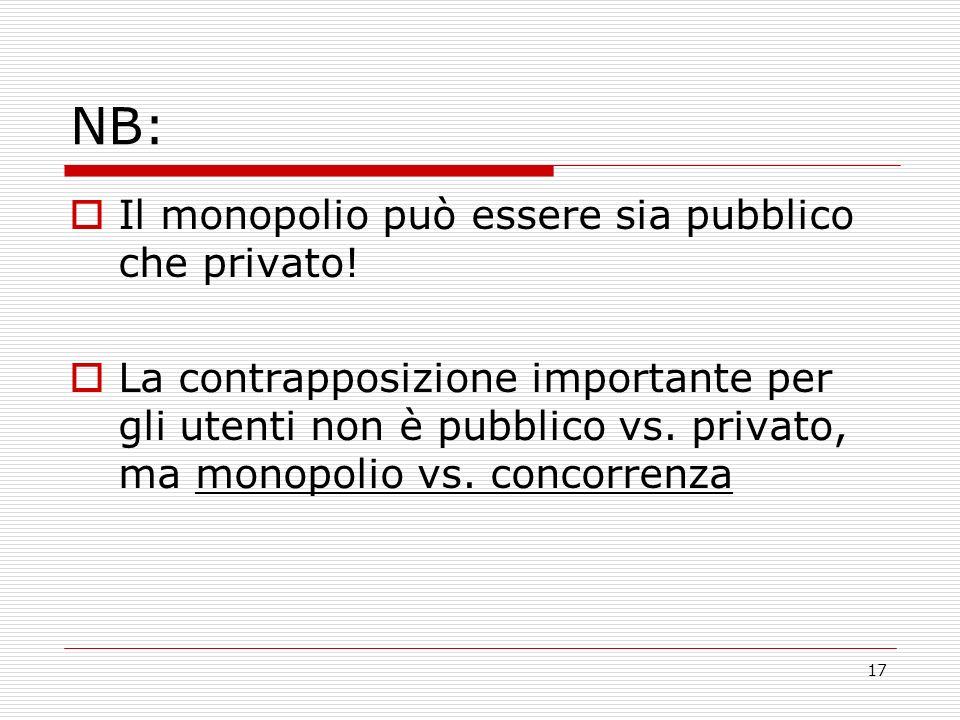 17 NB: Il monopolio può essere sia pubblico che privato.