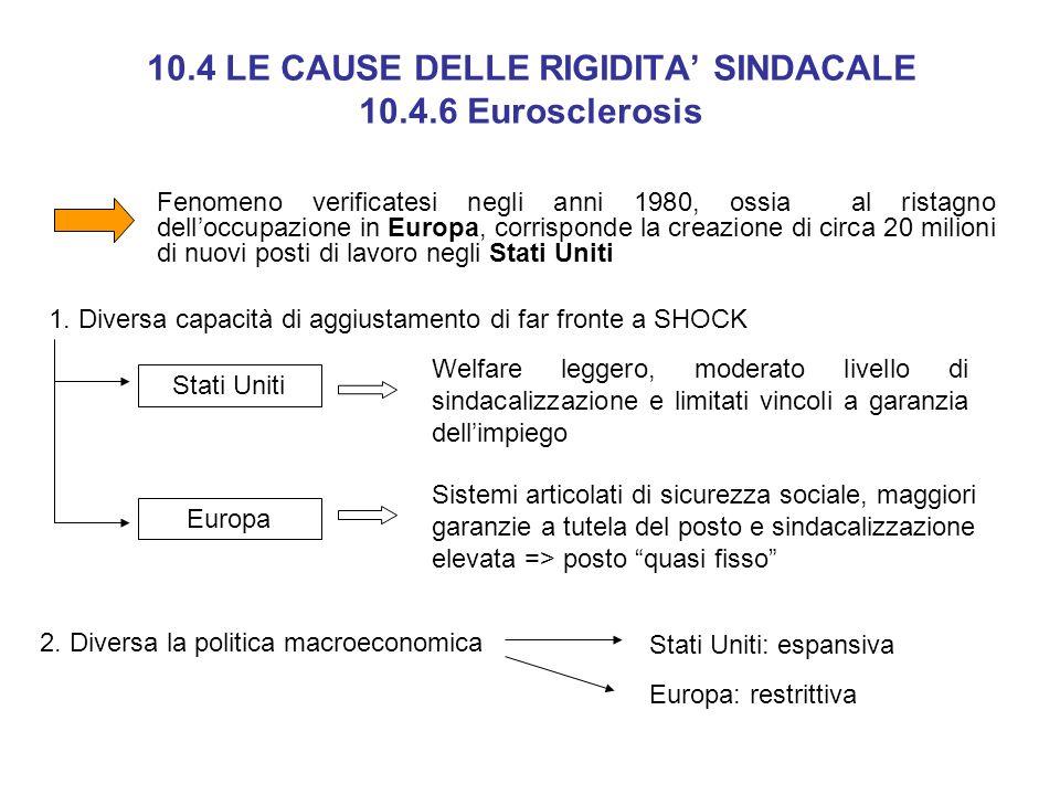 10.4 LE CAUSE DELLE RIGIDITA SINDACALE 10.4.6 Eurosclerosis Fenomeno verificatesi negli anni 1980, ossia al ristagno delloccupazione in Europa, corris