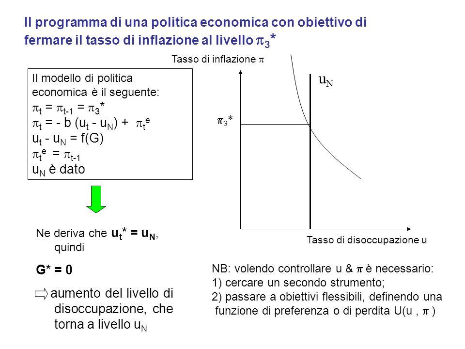 Il programma di una politica economica con obiettivo di fermare il tasso di inflazione al livello 3 * Il modello di politica economica è il seguente: