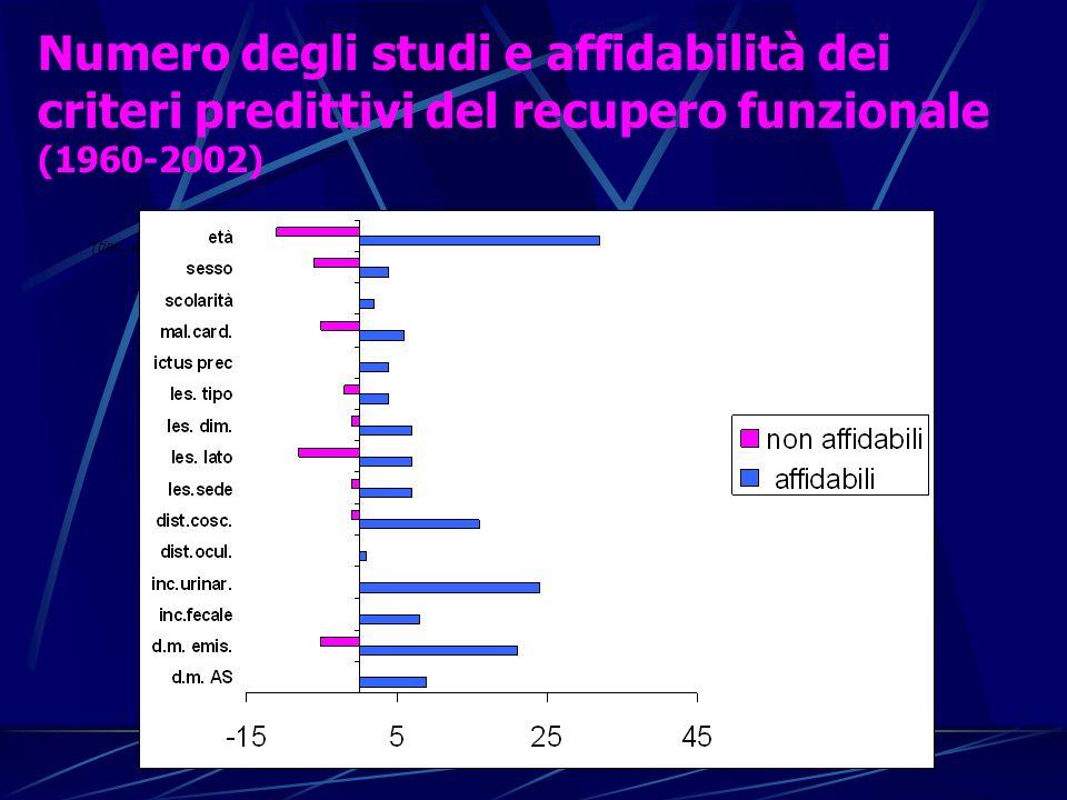 Numero degli studi e affidabilità dei criteri predittivi del recupero funzionale (1960-2002) (tipo, dimensione, sede, lato)