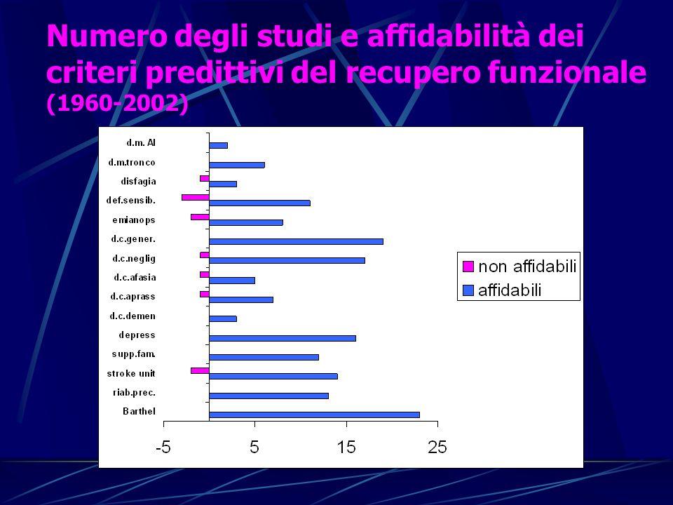 Numero degli studi e affidabilità dei criteri predittivi del recupero funzionale (1960-2002)