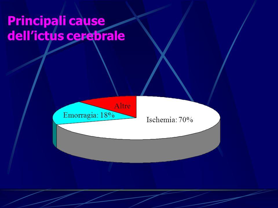 Principali cause dellictus cerebrale Ischemia: 70% Emorragia: 18% Altre