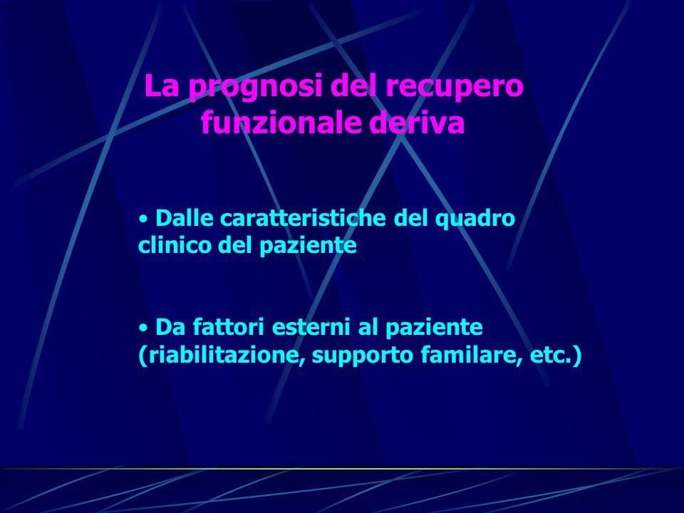 La prognosi del recupero funzionale deriva Dalle caratteristiche del quadro clinico del paziente Da fattori esterni al paziente (riabilitazione, suppo