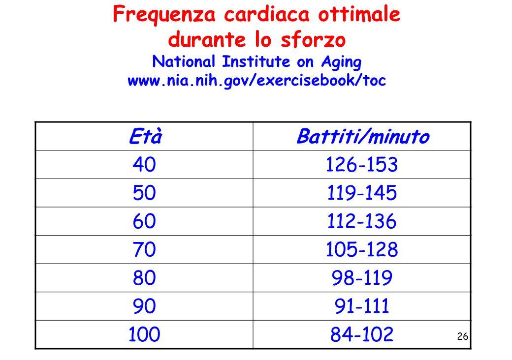 26 Frequenza cardiaca ottimale durante lo sforzo National Institute on Aging www.nia.nih.gov/exercisebook/toc EtàBattiti/minuto 40126-153 50119-145 60