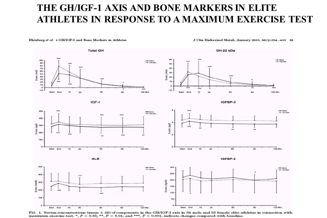THE GH/IGF-1 AXIS AND BONE MARKERS IN ELITE ATHLETES IN RESPONSE TO A MAXIMUM EXERCISE TEST