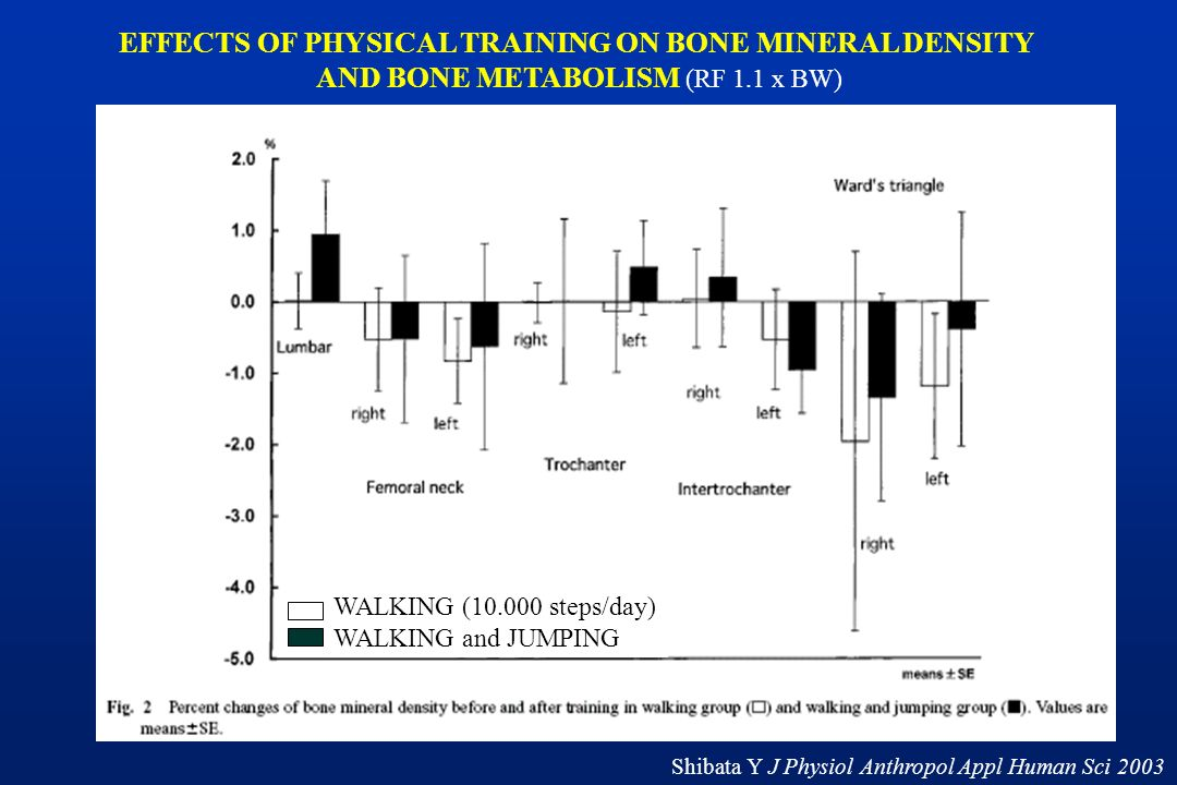 EFFECTS OF PHYSICAL TRAINING ON BONE MINERAL DENSITY AND BONE METABOLISM (RF 1.1 x BW) WALKING (10.000 steps/day) WALKING and JUMPING Shibata Y J Phys
