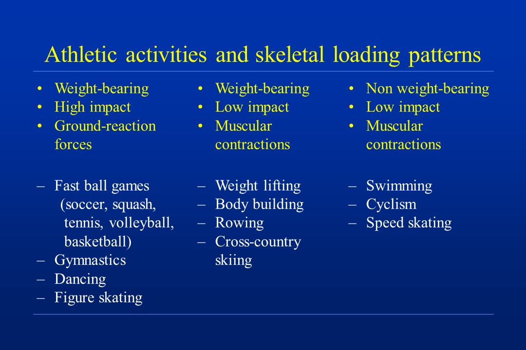 Athletic activities and skeletal loading patterns Non weight-bearing Low impact Muscular contractions –Swimming –Cyclism –Speed skating Weight-bearing