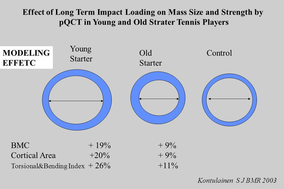Young Starter Old Starter Control BMC + 19%+ 9% Cortical Area +20%+ 9% Torsional&Bending Index + 26% +11% Effect of Long Term Impact Loading on Mass S