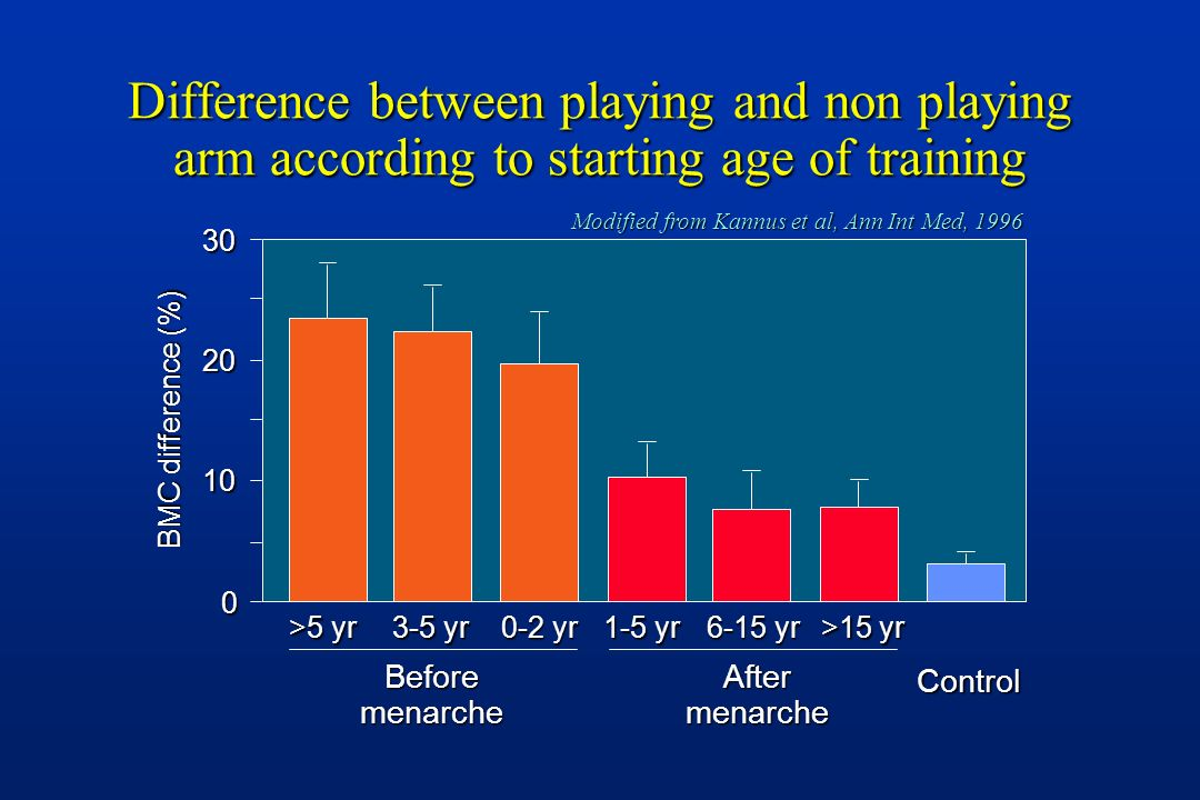 Difference between playing and non playing arm according to starting age of training BMC difference (%) BeforemenarcheAftermenarcheControl 30 20 10 0