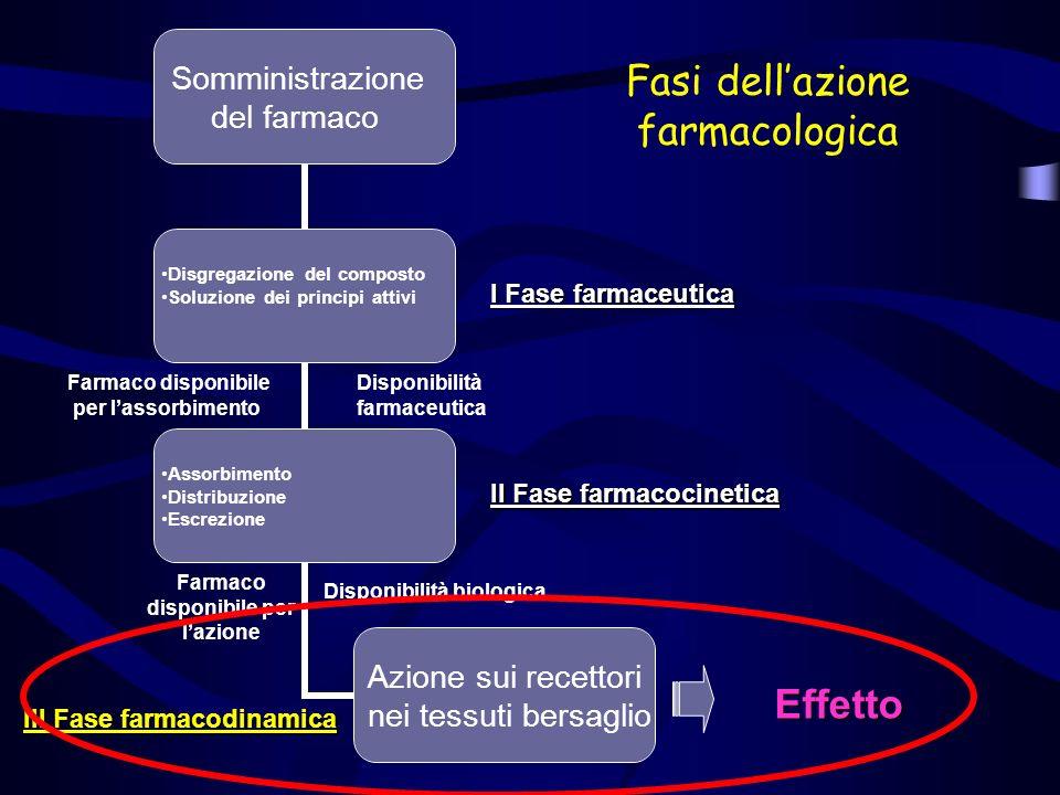 Fasi dellazione farmacologica Somministrazione del farmaco Disgregazione del composto Soluzione dei principi attivi Assorbimento Distribuzione Escrezi