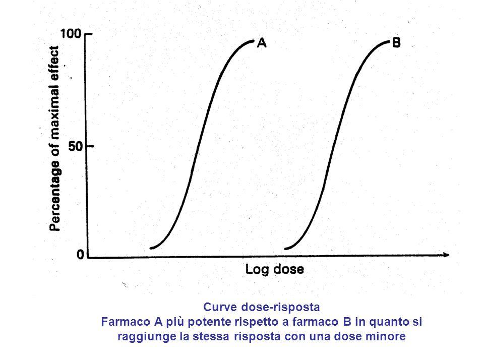 Curve dose-risposta Farmaco A più potente rispetto a farmaco B in quanto si raggiunge la stessa risposta con una dose minore