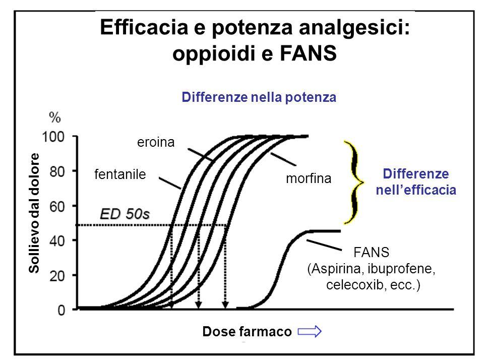Efficacia e potenza analgesici: oppioidi e FANS Differenze nella potenza Differenze nellefficacia FANS (Aspirina, ibuprofene, celecoxib, ecc.) morfina