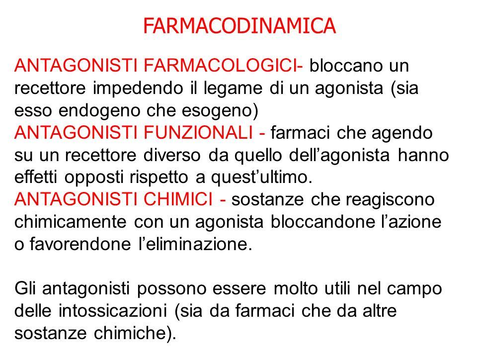 FARMACODINAMICA ANTAGONISTI FARMACOLOGICI- bloccano un recettore impedendo il legame di un agonista (sia esso endogeno che esogeno) ANTAGONISTI FUNZIO