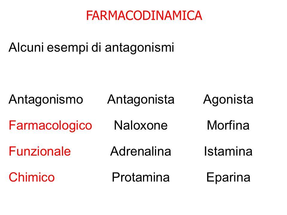 FARMACODINAMICA Alcuni esempi di antagonismi AntagonismoAntagonistaAgonista FarmacologicoNaloxoneMorfina FunzionaleAdrenalinaIstamina ChimicoProtamina