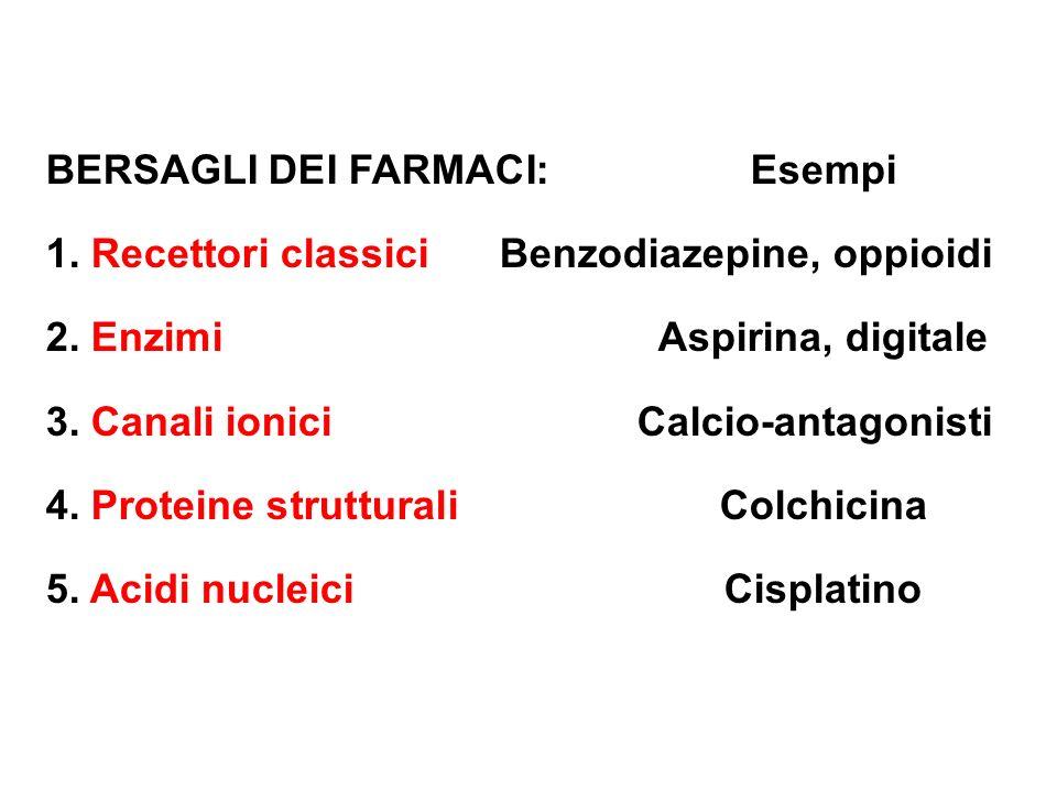 BERSAGLI DEI FARMACI:Esempi 1. Recettori classiciBenzodiazepine, oppioidi 2. EnzimiAspirina, digitale 3. Canali ioniciCalcio-antagonisti 4. Proteine s