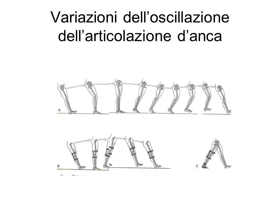 Variazioni delloscillazione dellarticolazione danca