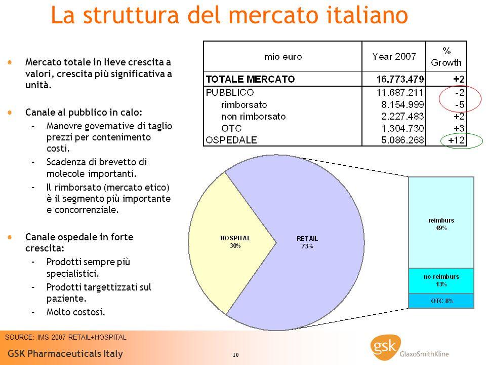 10 GSK Pharmaceuticals Italy SOURCE: IMS 2007 RETAIL+HOSPITAL La struttura del mercato italiano Mercato totale in lieve crescita a valori, crescita più significativa a unità.