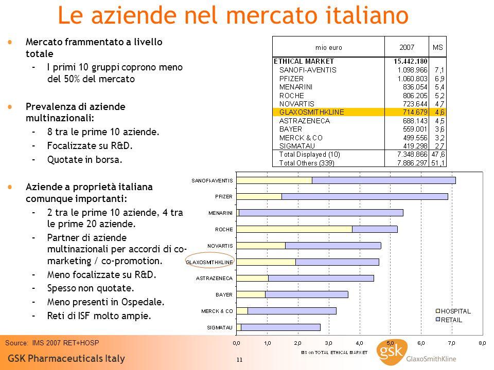 11 GSK Pharmaceuticals Italy Source: IMS 2007 RET+HOSP Le aziende nel mercato italiano Mercato frammentato a livello totale – –I primi 10 gruppi coprono meno del 50% del mercato Prevalenza di aziende multinazionali: – –8 tra le prime 10 aziende.